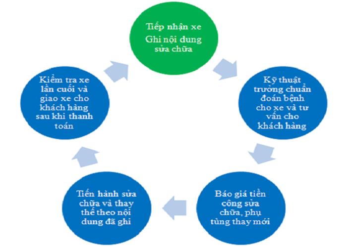 Bo Tui Ngay Top 10 Dia Chi Sua Xe May Luu Dong Da Nang Tot Nhat 3